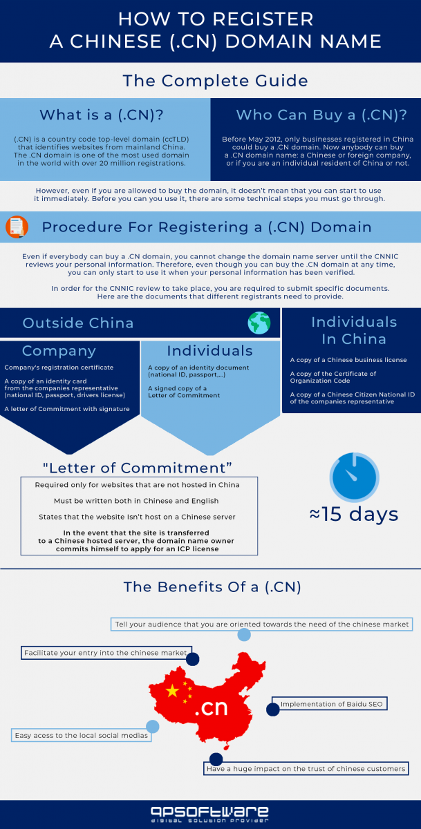Infographic how to register a domain in china .cn