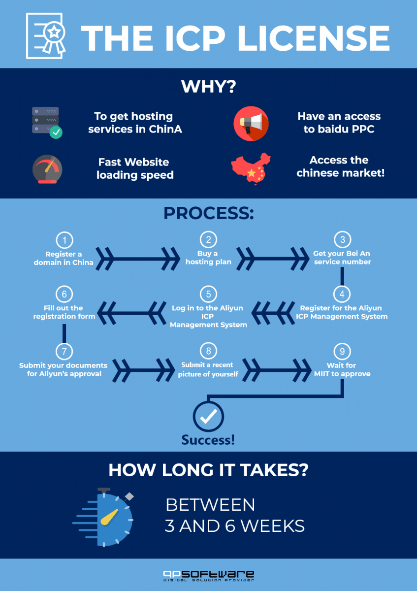 How to get ICP License China info-graphic QPSoftwre