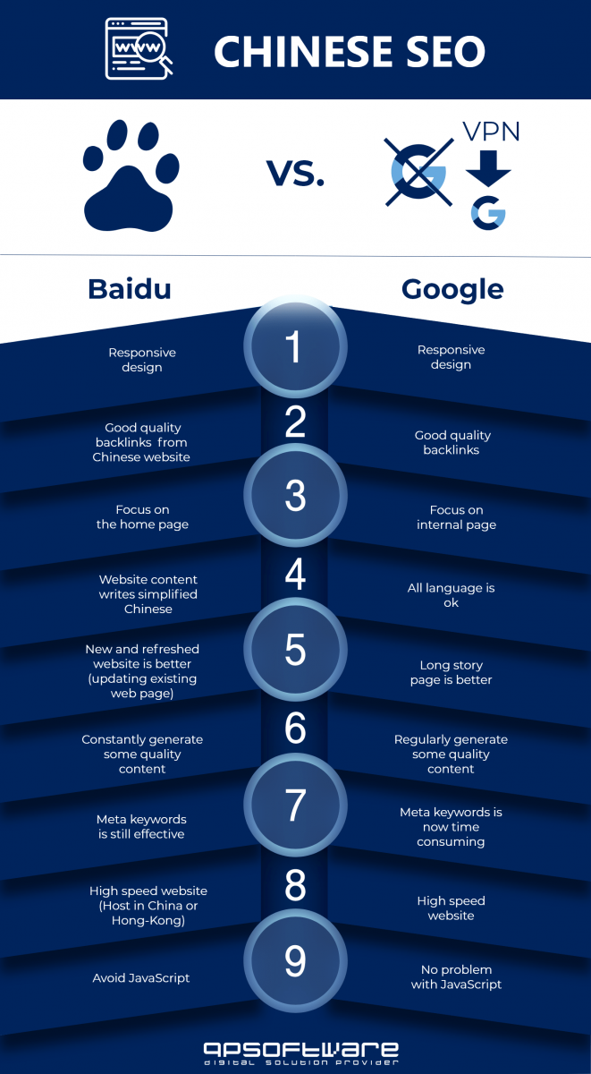 Google vs Baidu SEO China Guide