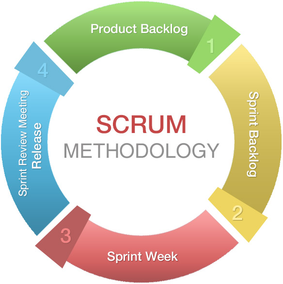 Scrum method for project Management
